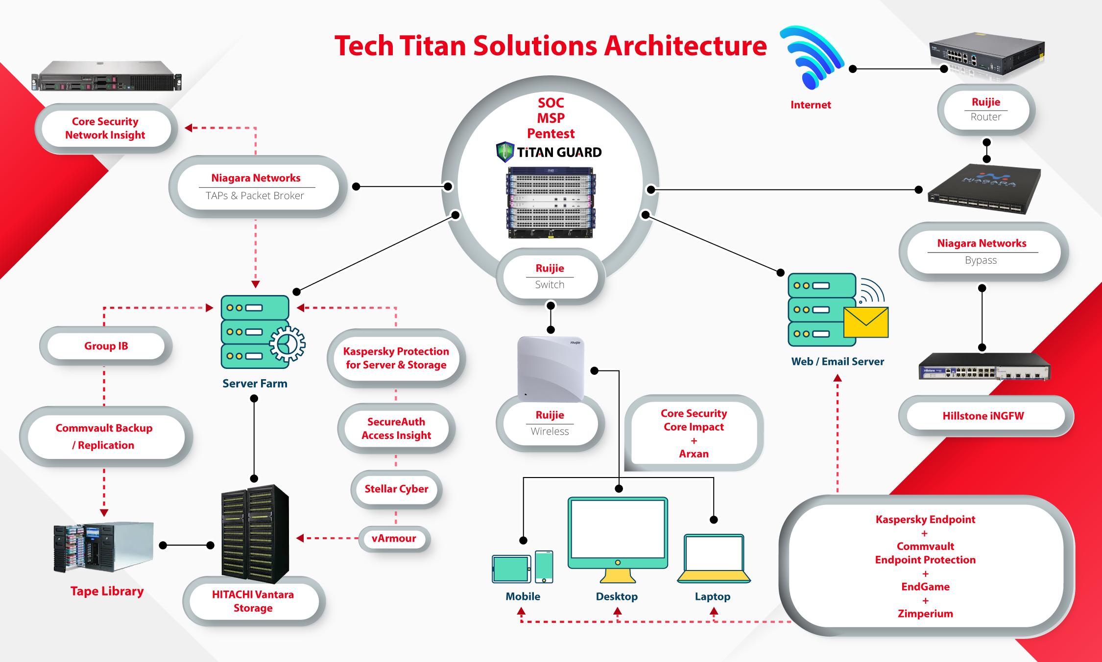 Homepage - Tech Titan Sdn Bhd